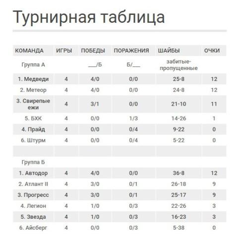 Барнаульская Любительская хоккейная лига. Турнирная таблица Дивизион Черненко
