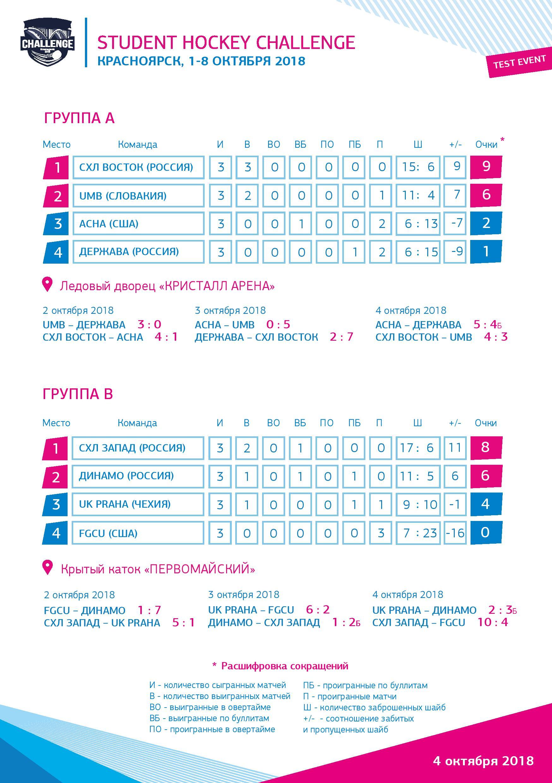 Итоги группового этапа. Турнирная таблица Student Hockey Challenge