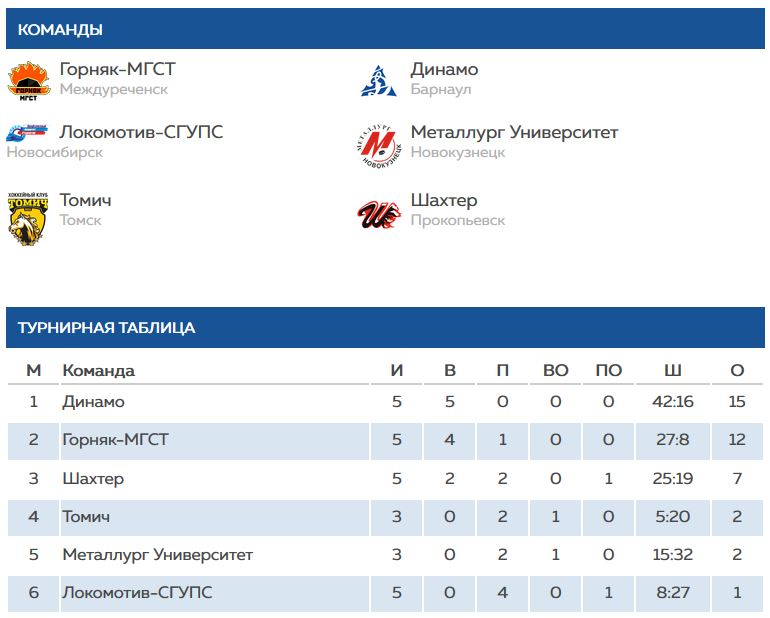 Турнирная таблица ССХЛ